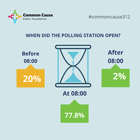 When did the polling stations open?