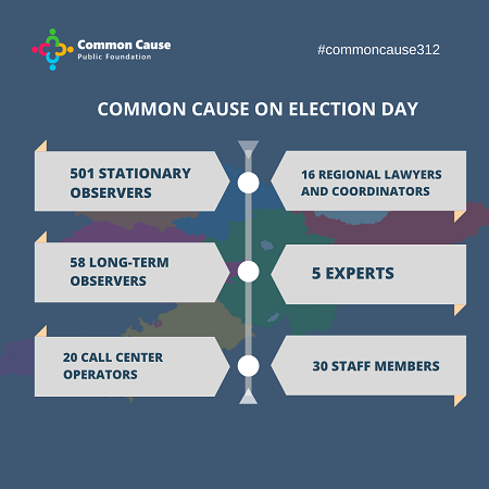 """The PF """"Common Cause """" carries out independent monitoring of the process of opening polling stations from the opening to the closing of polling stations in the country."""