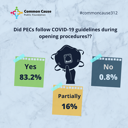 Did PECs follow COVID-19 guidelines during opening procedures?