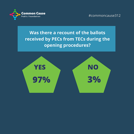 Was there a recount of the ballots received by PECs from TECs during the opening procedures?