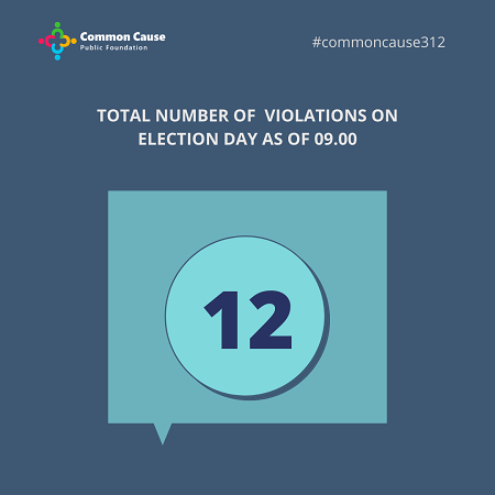 Total number of violations on election day As of 09.00