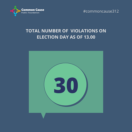 Total number of violations on election day As of 13:00