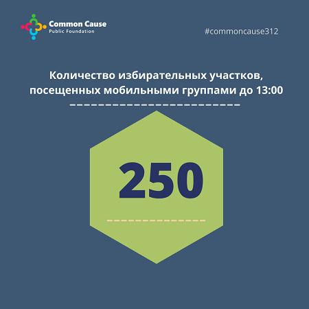 Количество избирательных участков, посещенных мобильными группами до 13:00