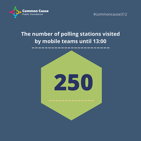 The number of polling stations visited by mobile teams until 13:00