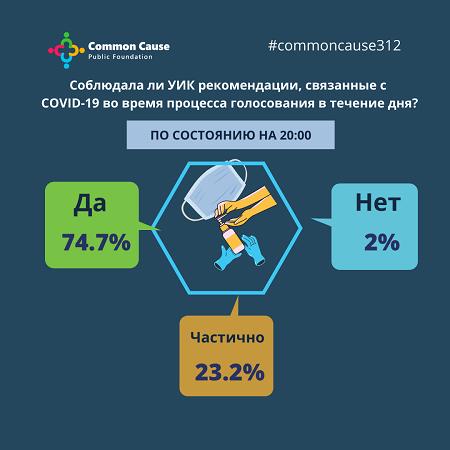Соблюдала ли УИК рекомендации, связанные с COVID-19 во время процесса голосования в течение дня?