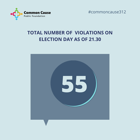 Total number of violations on election day As of 21.30