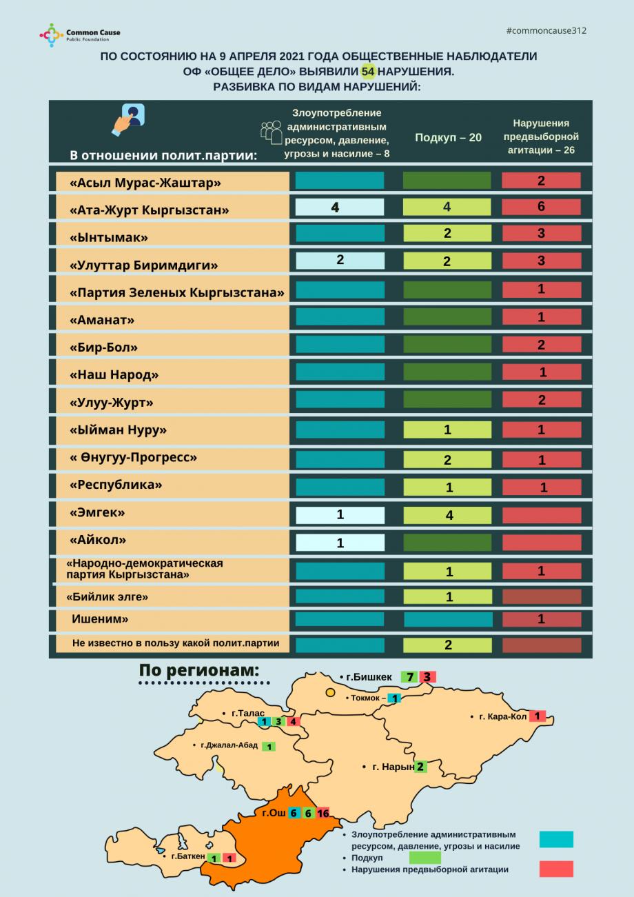 По состоянию на 9 апреля 2021 года общественные наблюдатели ОФ «Общее дело» выявили 54 нарушения