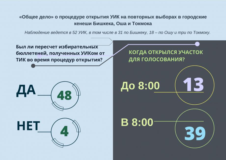 «Общее дело» о процедуре открытия УИК на повторных выборах в городские кенеши Бишкека, Оша и Токмока