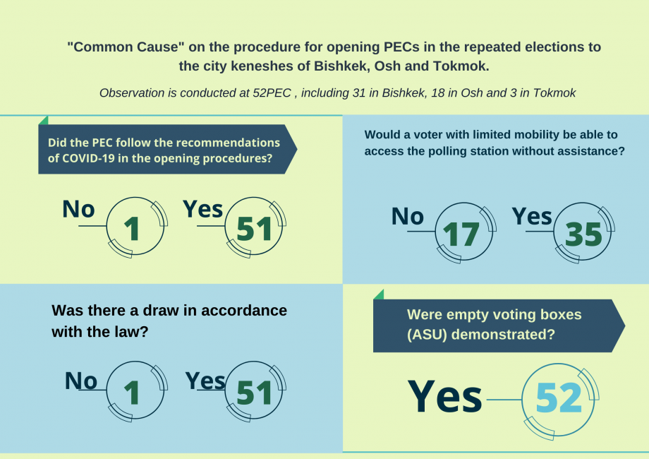 """""""CommonCause"""" on the procedure for opening PECs in repeated elections to city keneshes of Bishkek, Osh and Tokmok"""