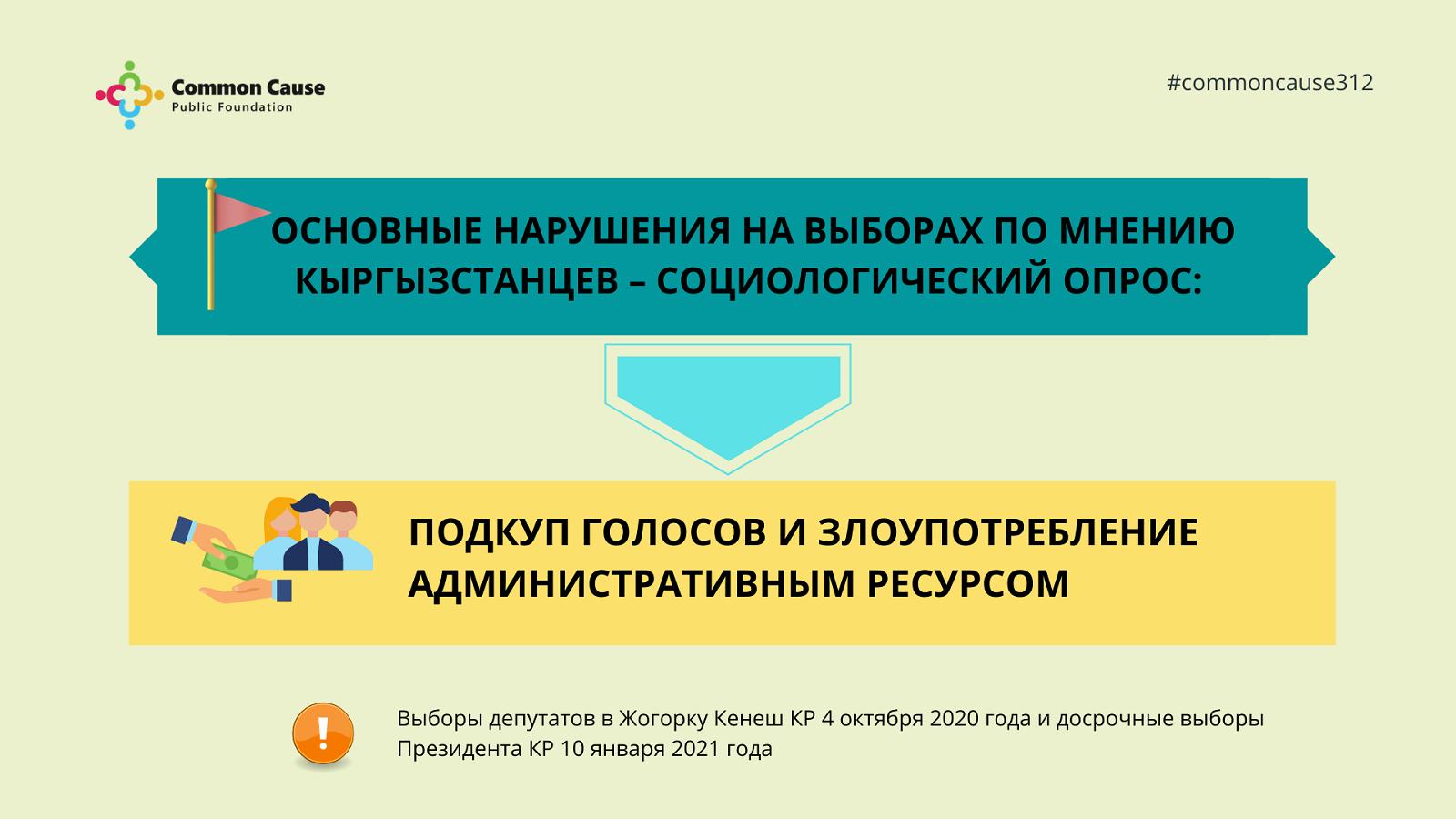 ОФ «Общее дело» представил результаты опроса о том, что граждане Кыргызстана думают о подкупе голосов и злоупотреблении административным ресурсом.