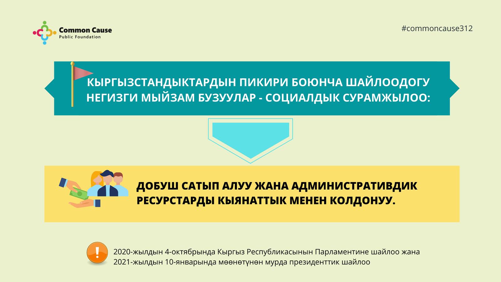Добуш сатып алуу жана административдик ресурстарды кыянаттык менен пайдалануу жөнүндө Кыргызстандын жарандарынын  ойлору боюнча сурамжылоонун жыйынтыгын «Жалпы иш» коомдук фонду сунуштады.