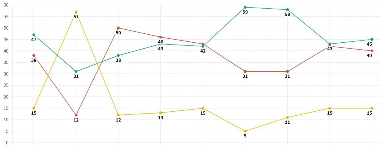 Открытые данные: Как кыргызстанцы оценивают эффективность ЦИК. Динамика с 2012 года
