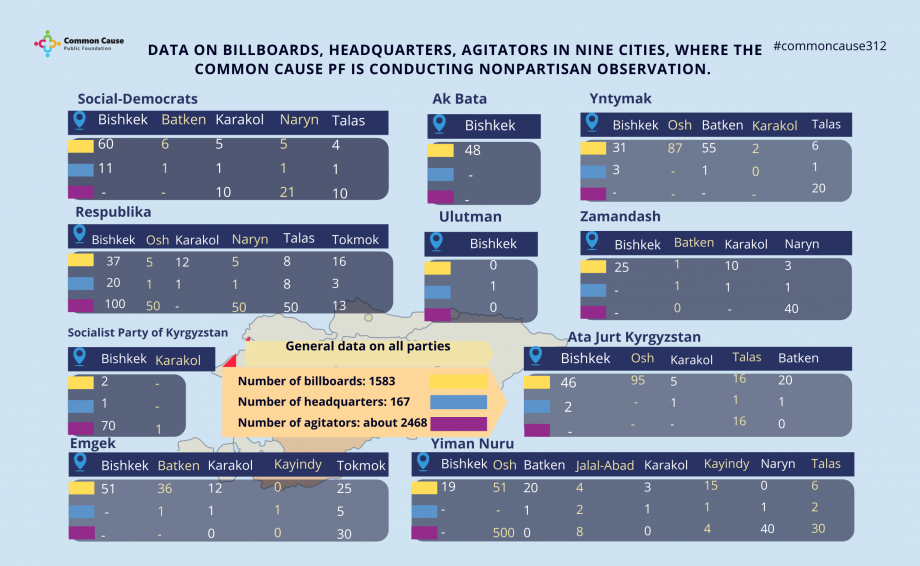 Data on billboards, headquarters, agitators in nine cities, where the Common Cause PF is conducting nonpartisan observation.